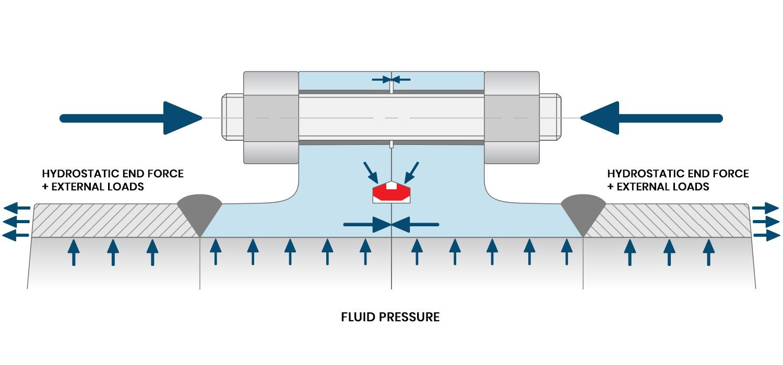 TPC Compact Flange design load